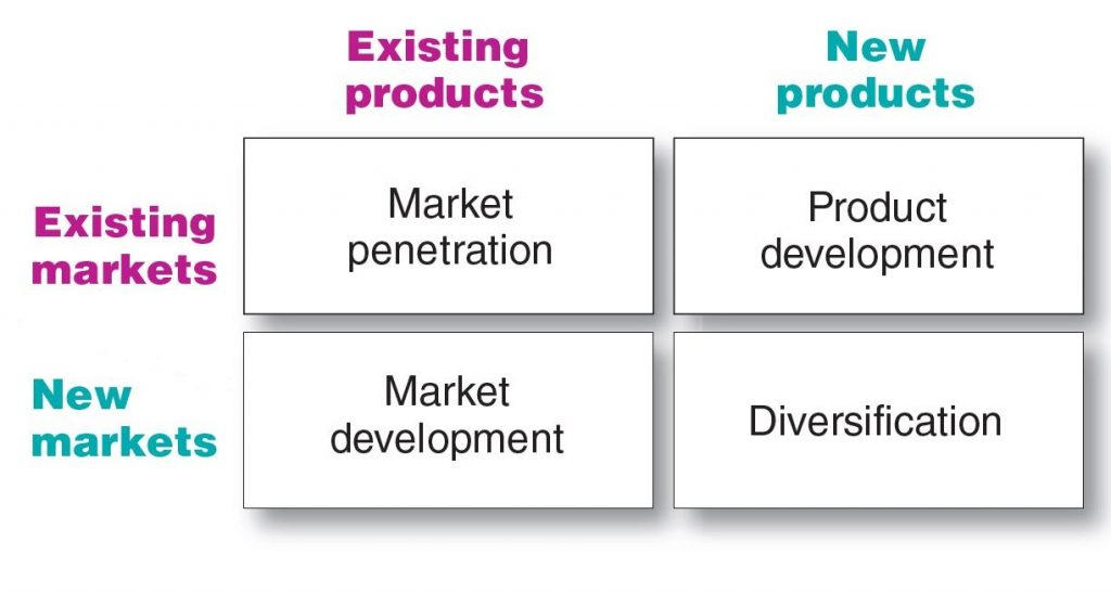 The Product/Market Expansion Grid/Matrix gives four possibilities for Firms Growth & Development .