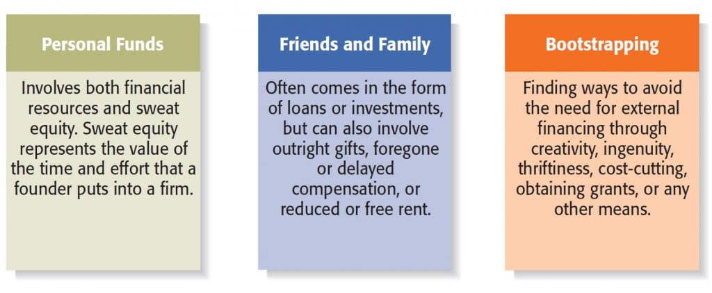 Financial Management & Financing can rely on personal financing methods.