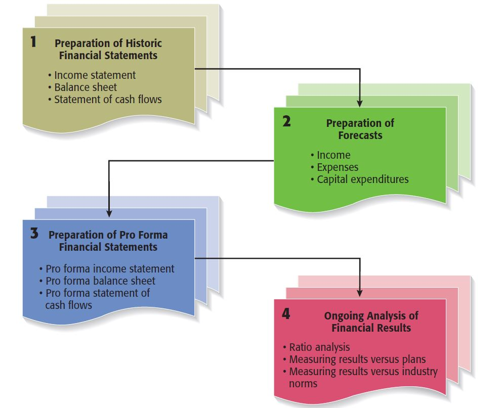 The process of financial management contains four primary steps.