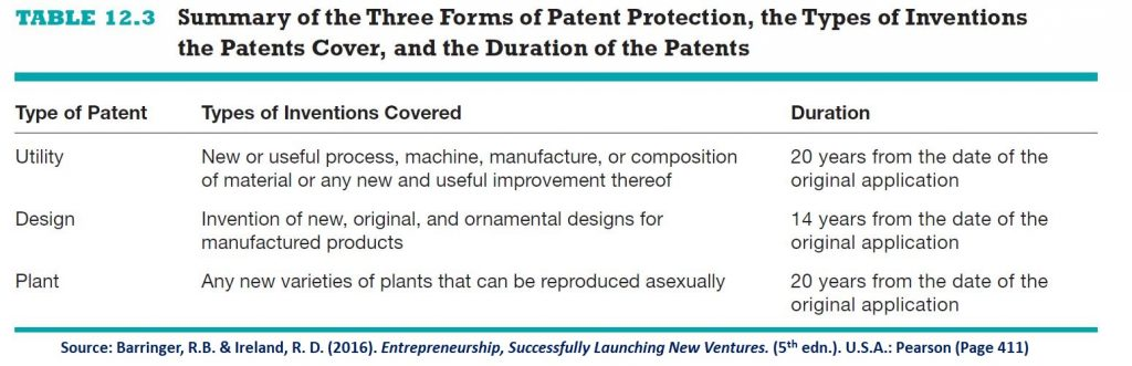 Patents are part of intellectual property. It has three types: utility, design & plant.