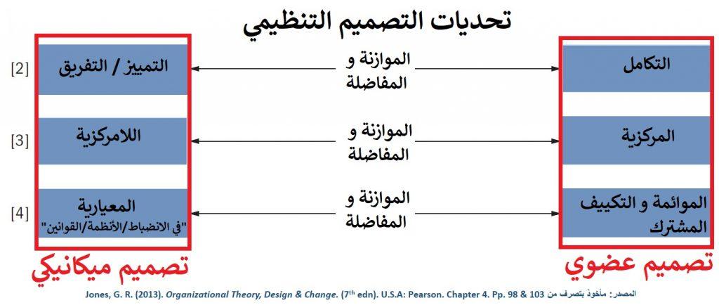 باقي تحديات التصميم التنظيمي - الهيكل  تتمثل في الموازنة و المفاضلة بين ثلاث مجالات مختلفة