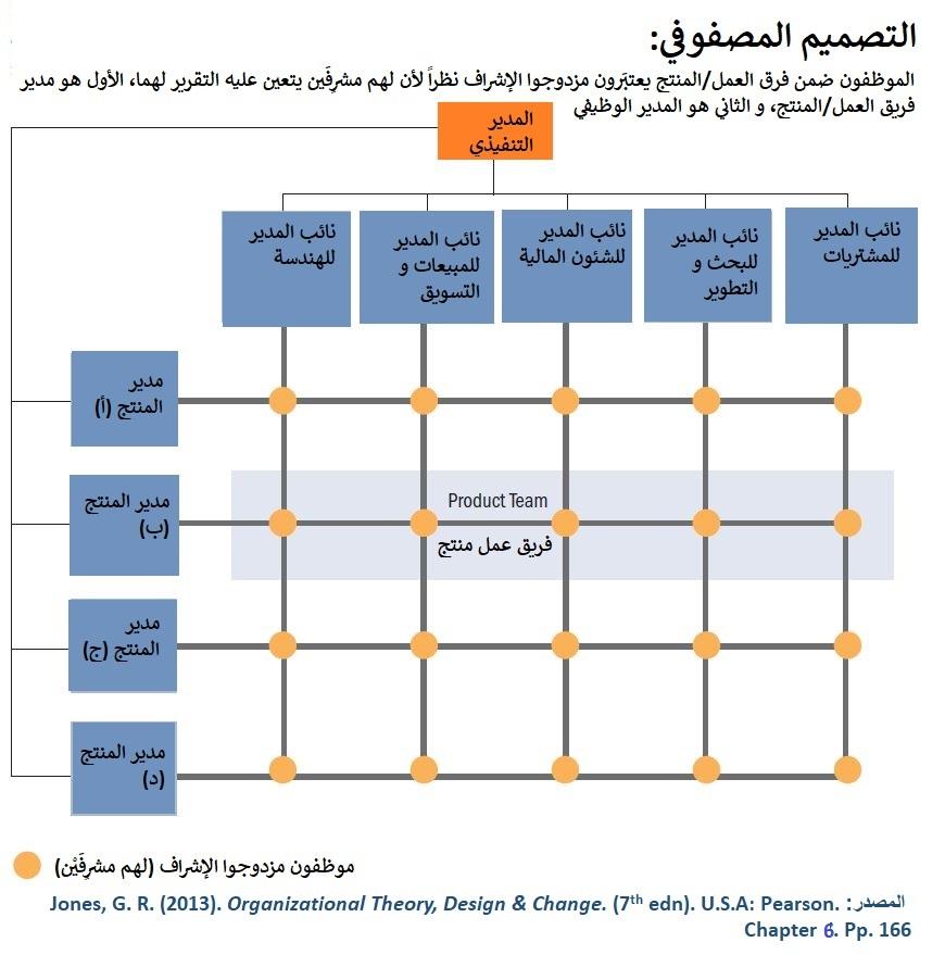 منظمة الصحة العالمية تعتمد على فرق العمل، بالتالي فهي تتبع في ذلك أساليب تصميم الهيكل المصفوفي