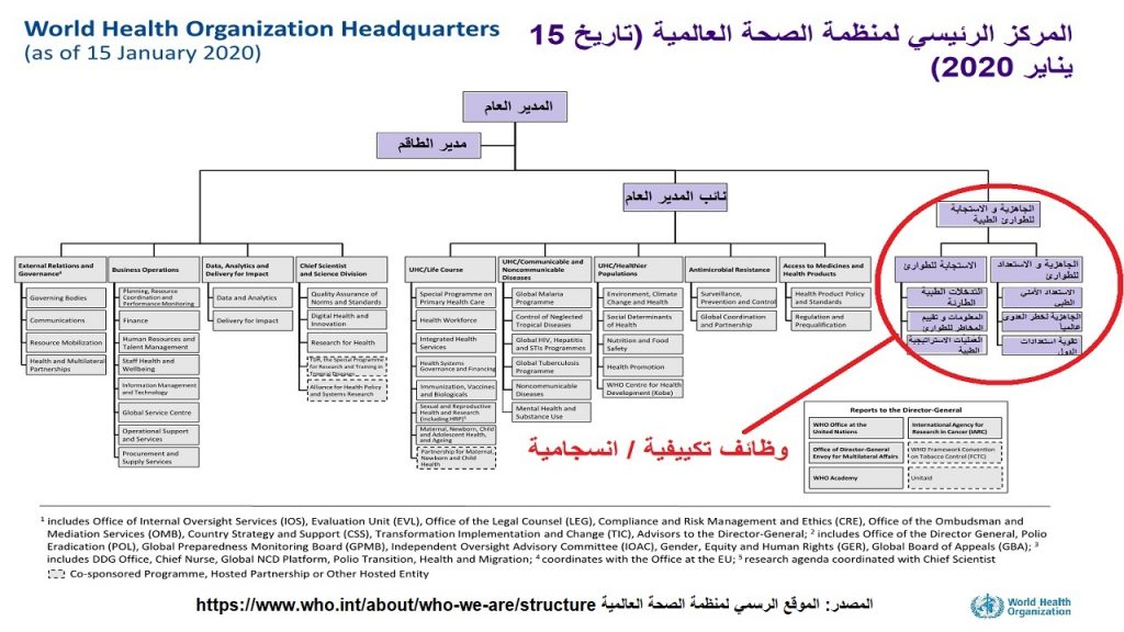 التصميم التنظيمي - الهيكل لمنظمة الصحة العالمية في المركز الرئيسي يمتاز بالتركيز على الوظائف الانسجامية أو التكييفية كالاستعداد و الاستجابة للطوارئ الطبية