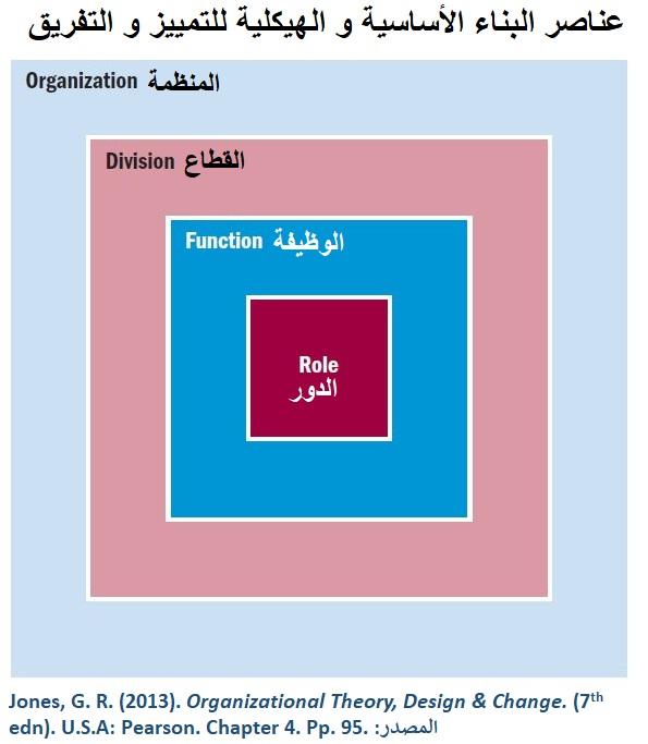 التصميم التنظيمي - الهيكل له أربع تحديات، أبرزها التمييز/التفريق