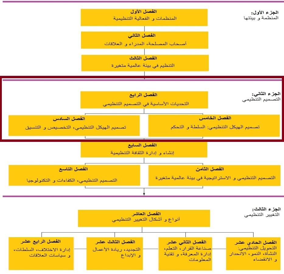 التصميم التنظيمي - الهيكل يشمل عدة محاور، مثل التحديات المصاحبة و أنواع الهياكل المختلفة