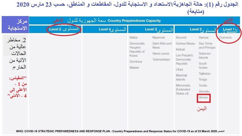 ترتيب اليمن في الجاهزية لكورونا (2/5) حيث 1الأسوأ و 5 الأعلى، و في الاستجابة (2/4)، حيث 1الأحسن و 4الأسوأ