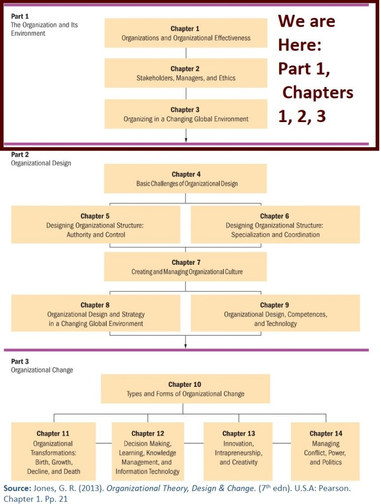 Part 1 of Organizational Theory Book discusses organizations and the books' elements of design & change