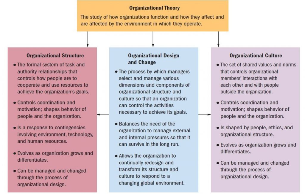 Organizational Theory Book 2013 argues that the theory involves the design (structure & culture) as well as the change(s) to this design when establishing and running organizations.