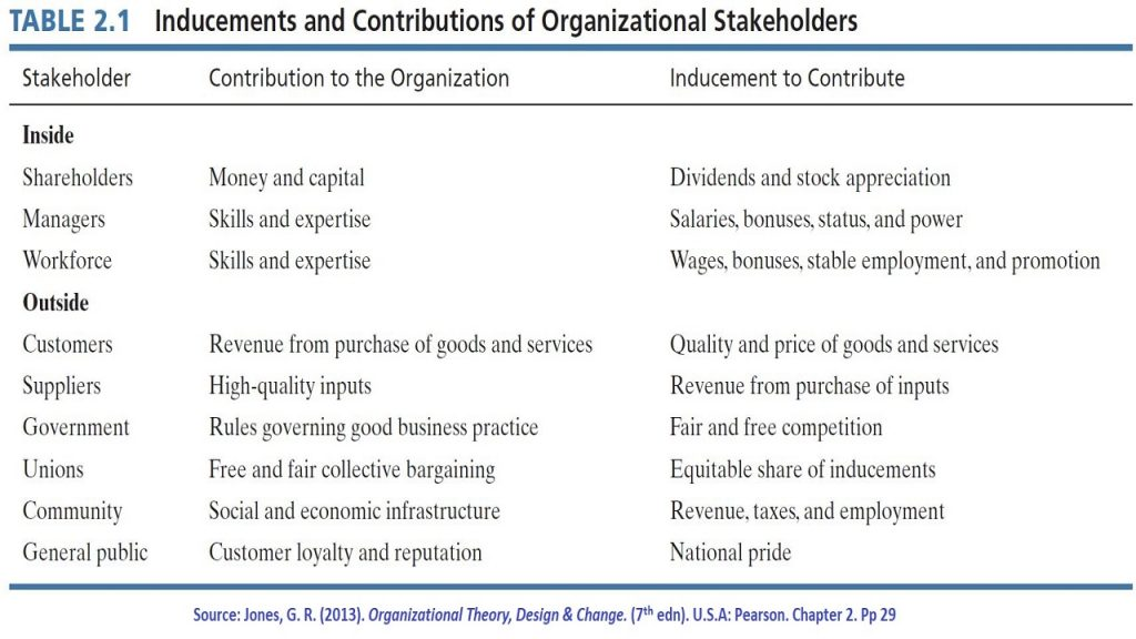 Stakeholders (outside and inside) are individuals and groups who have stake or interest in the organization.