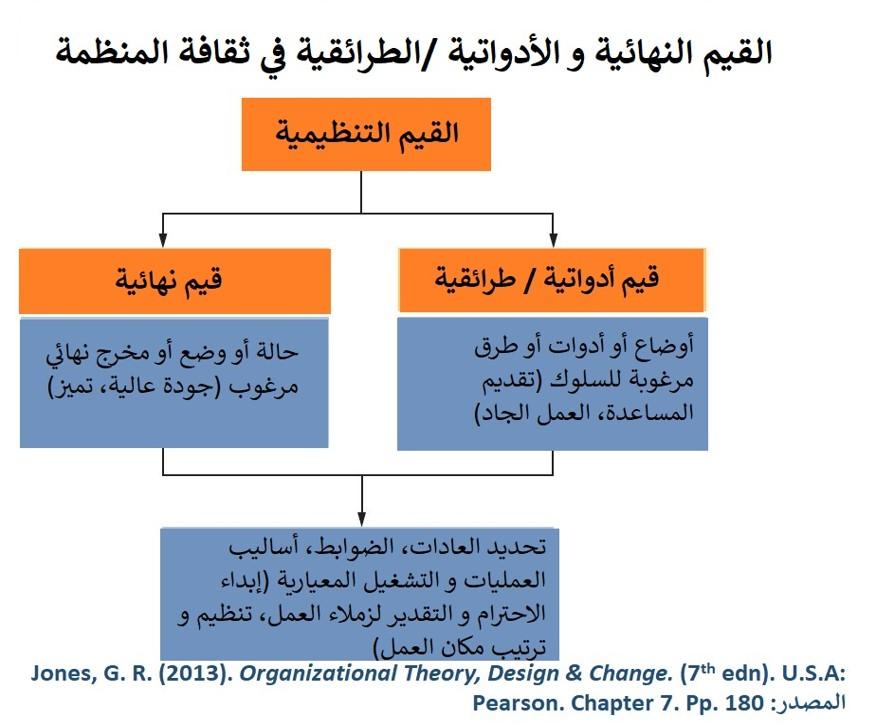 كتاب نظرية المنظمات يقسم القيم التنظيمية إلى قسمين، نهائية و طرائقية