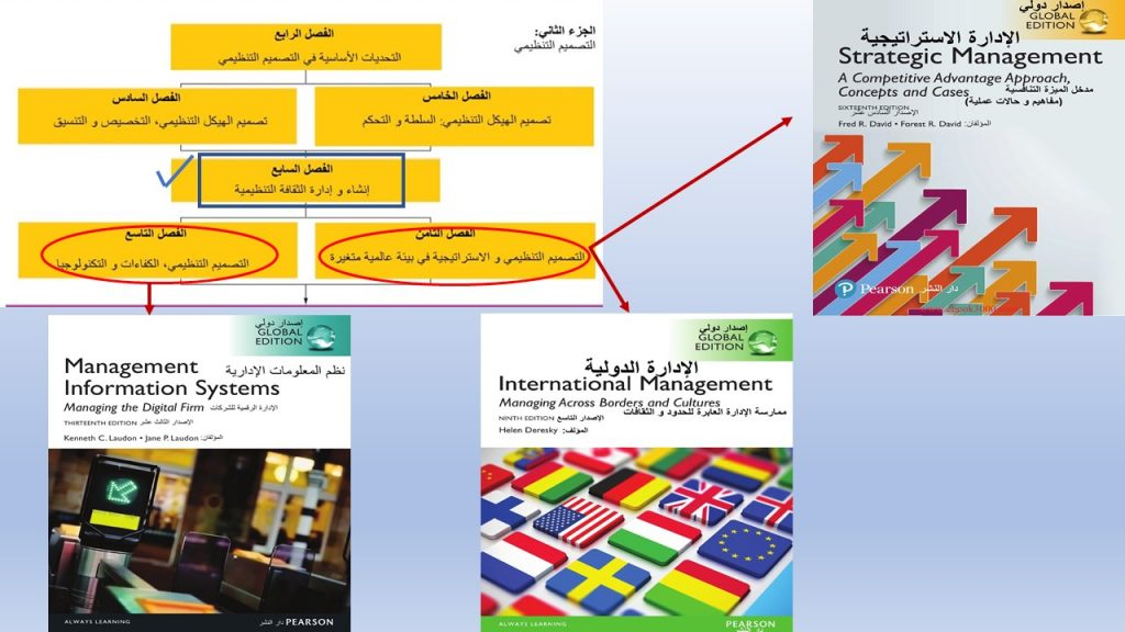 آخر فصلين من الجزء الثاني (التنظيم) بكتاب نظرية المنظمات سيتم نقاشهم ضمن كتب القناة المستقبلية