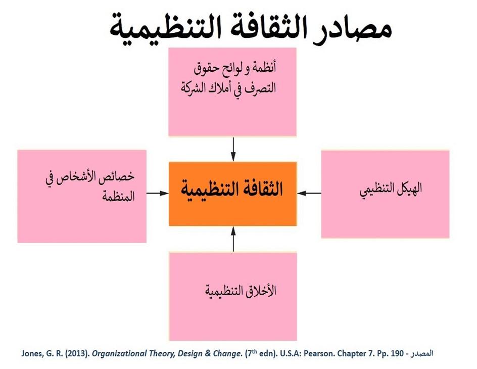 ينبغي التعامل مع التغيير الثقافي الحاصل في حملة خليك بالبيت بمنظور متكامل و أخذ جميع الجوانب الأربعة الخاصة بالثقافة التنظيمية بالحسبان.