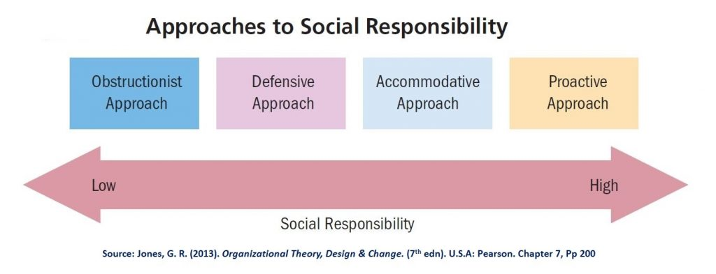 There are four different approaches to social responsibility that can be placed in a continuum from lowest (obstructionist) to highest (Proactive)