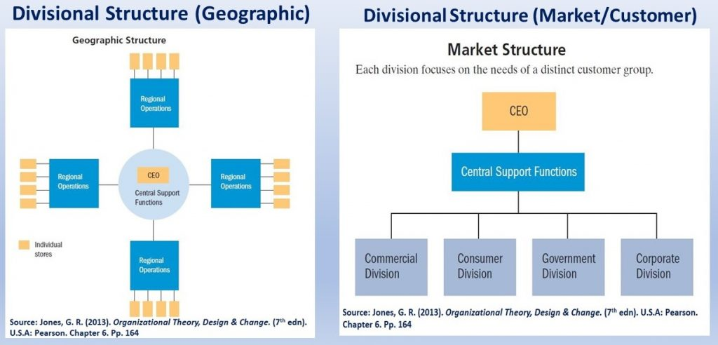 Divisional structures are done by making divisions on various basis, such as geographic and market/customer basis - The WHO utilizes the some of their properties.