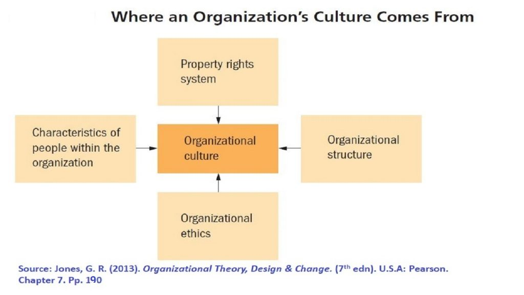 Organizational Culture has four sources or four dimensions, as per Organizational Theory Book.