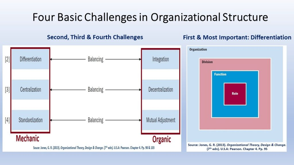 Organizational Structure & WHO , surely managers will face 4 design challenges to come out with the best structure .