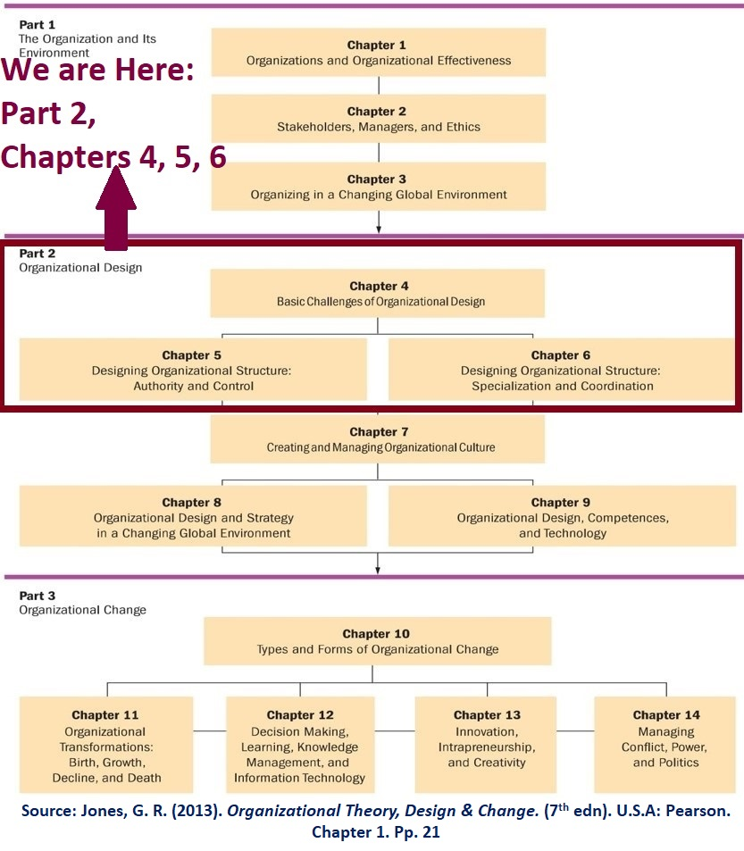 Organizational Structure & WHO will be highlighted by discussing the first 3 chapters (structure) in part 2 (design) in organizational Theory book 2013.