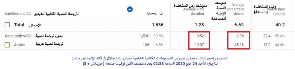 هناك زيادة كبيرة بمقدار أكثر من عشرة أضعاف في متوسط ساعات المشاهدة و نسبة المشاهدة الزمنية ما بين المشاهدة بدون النص و المشاهدة بالنص العربي