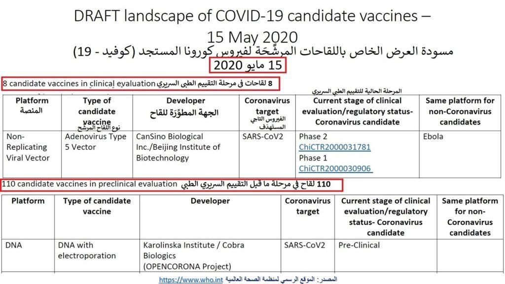 هناك مجموعة من اللقاحات المقترحة لكورونا المستجد، نشرت الصحة العالمية تفاصيلها في 15 مايو 2020، لكنها لم تعتمدها بعد