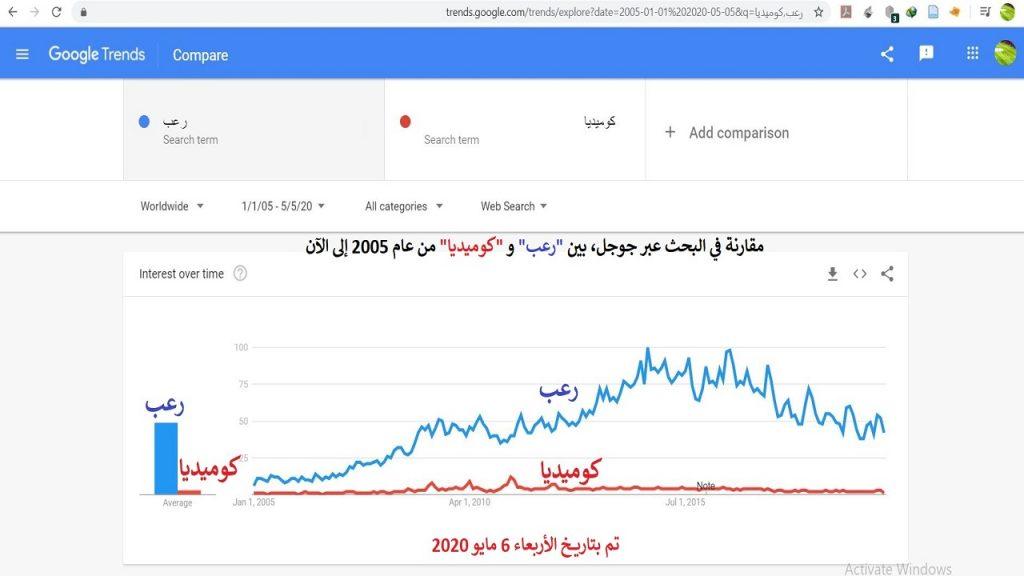 """الرعب يعد أحد أركان الترفيه العربي في ذروته، حيث توضح نتائج بحث جوجل ترندز عند المقارنة بين """"رعب"""" و """"كوميديا"""" تفوقاً كاسحاً للرعب."""