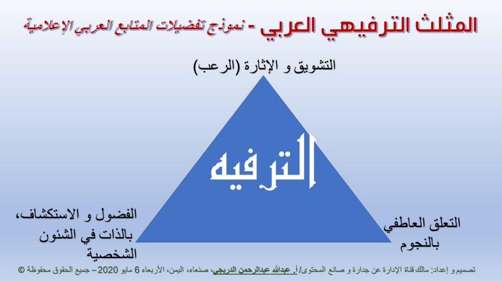 """من أسباب رامز جلال نجم اليوتيوب هو  عمل التغييرات اللازمة بما يتواكب مع تفضيلات المتابعين العرب، و التي عبرنا عنها في القناة بابتكار """"نموذج الترفيه العربي"""" القائم على 3 أركان."""