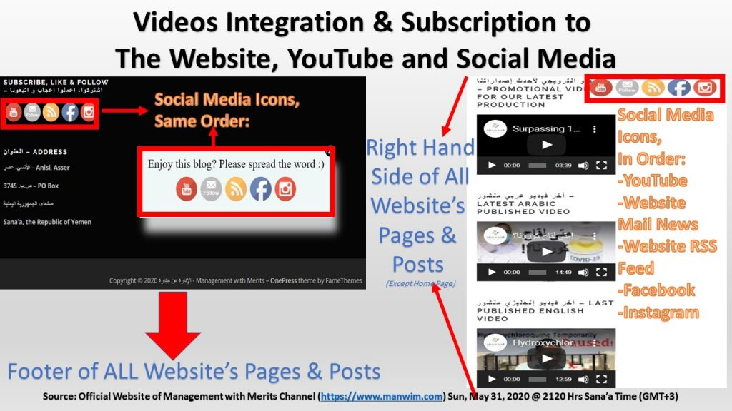 To sustain subscribers, surpassing 1000 subscribers isn't enough. Thus, we fully integrate the website with YouTube channel to increase subscription.