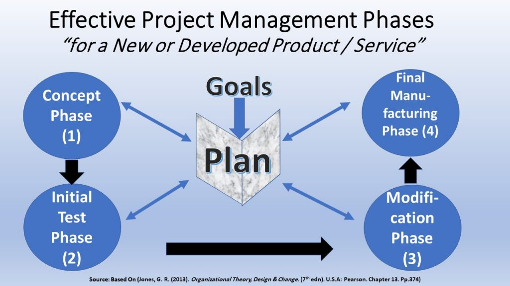 COVID-19 Global Project can be applied on this model of project management 4 phases, in addition to goals & plan.