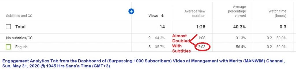 Adding English subtitles to our English videos increased retention rates for them, and thus the channel's watch hours.