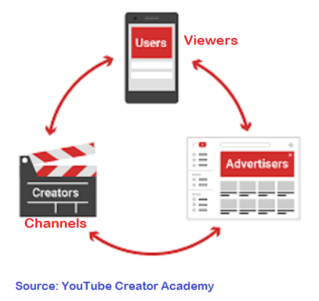 Surpassing 1000 subscribers is the 1st step to be part of YouTube Ecosystem (Creators, Viewers & Advertisers)