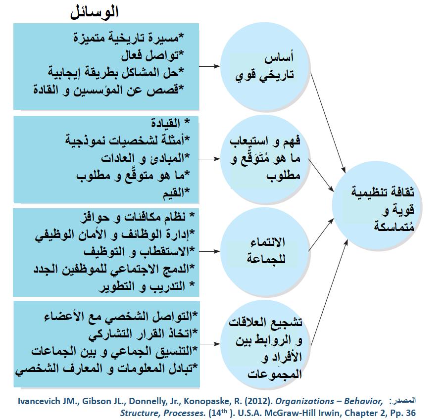 تشكل هذه الأربعة العناصر جوهر و أسس بناء و استدامة ثقافة تنظيمية قوية و فعالة