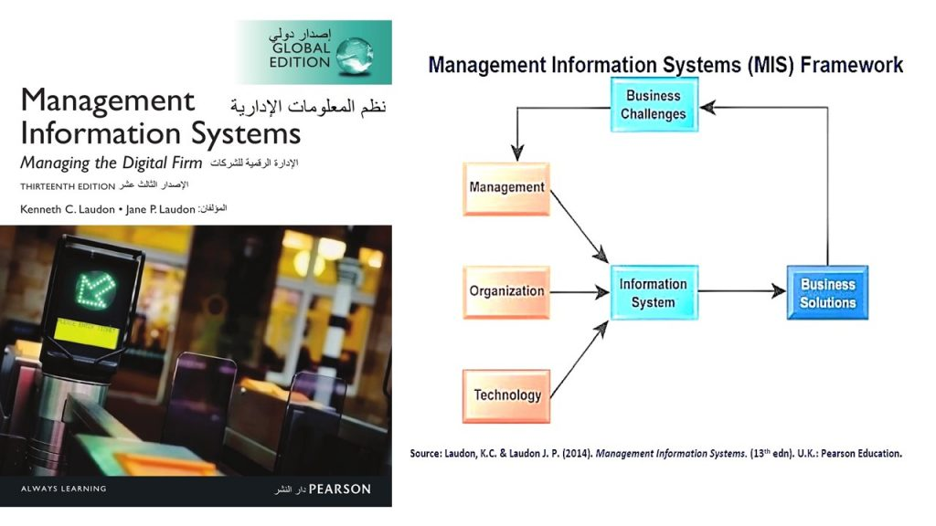 This general model of Management Information System (MIS) can be used to maintain social & email accounts security