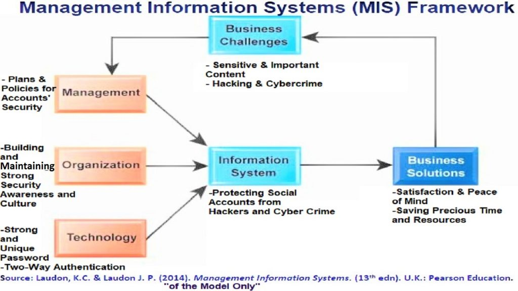 The modified MIS Model for social & email accounts security contains important practices & procedures in management, organization & technology.