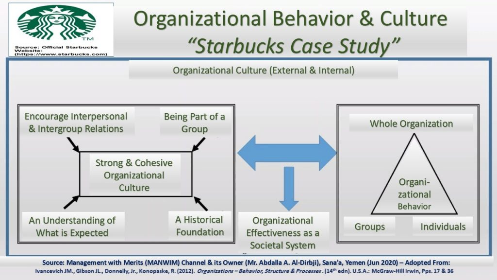 This model shows the interrelation between organizational culture & behavior to reach organizational effectiveness, and applies it to Starbucks case.