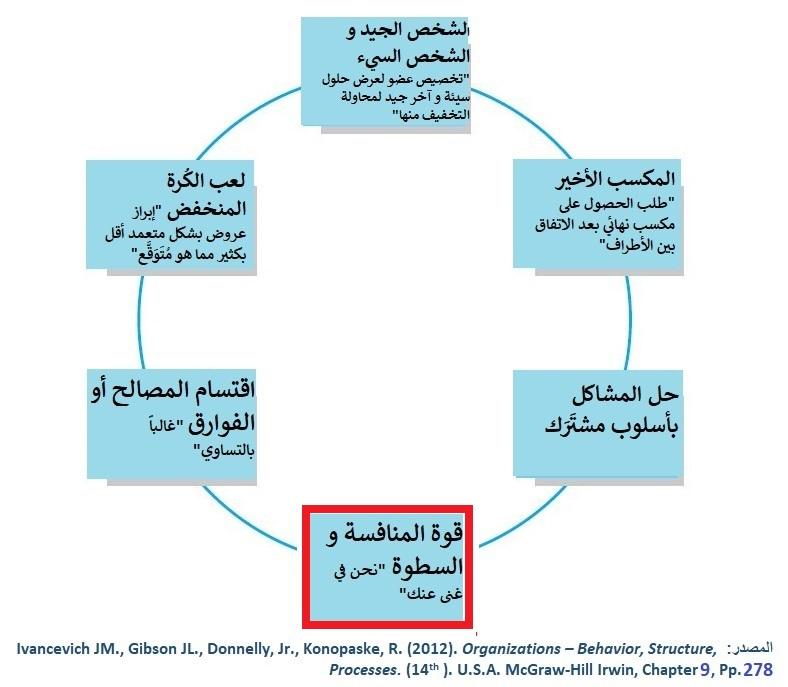 بعض أساليب التفاوُض التي يمكن استخدامها لحل النزاعات المختلفة
