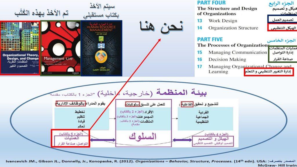 الجزءان الرابع و الخامس من الكتاب الرابع (المنظمات، السلوك الهيكل و العمليات 2012)