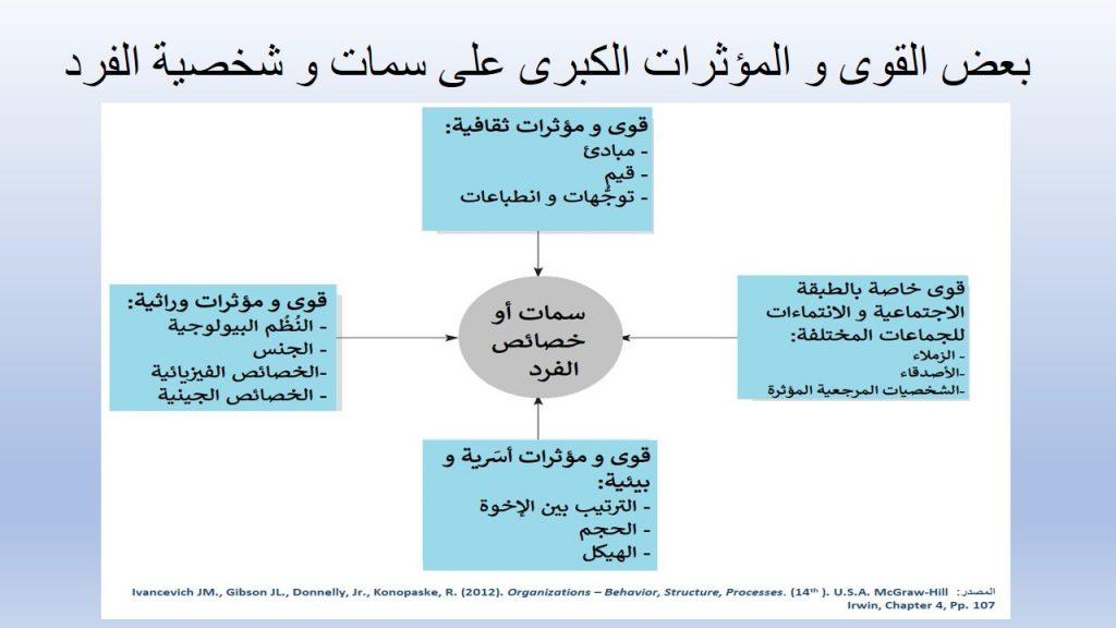 من بين القوى التي تؤثر في السلوك الفردي القوى و المؤثرات الثقافية و الوراثية و الأُسَرِيَّة البيئية و الاجتماعية