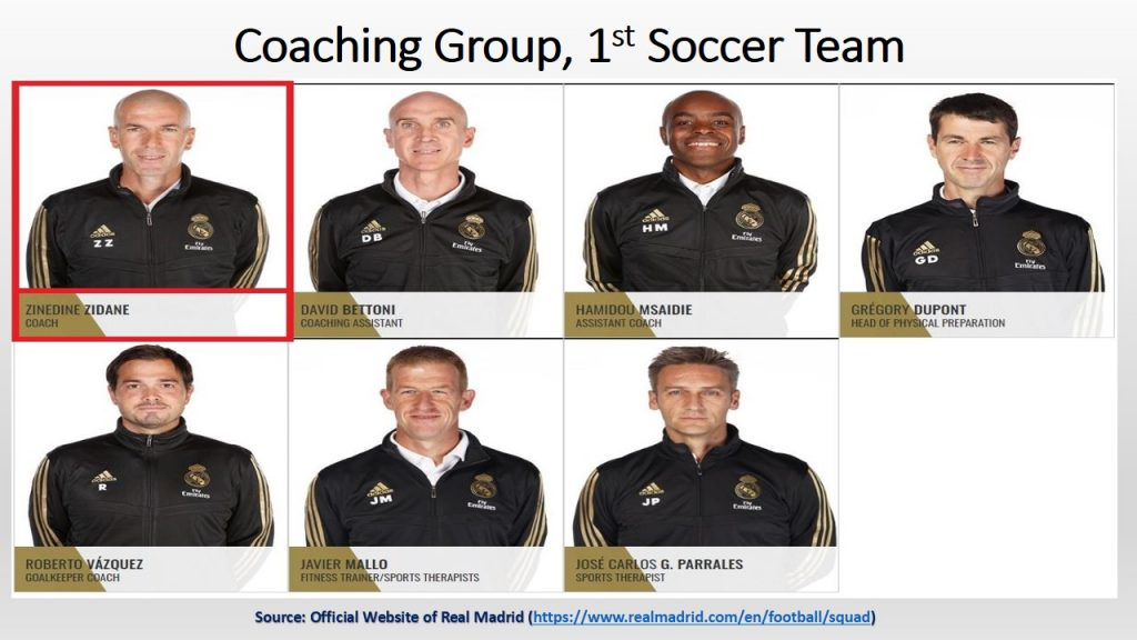 Zidane, the manager of Real Madrid Liga Victory, is the head of the coaching group for Real Madrid 1st Team.