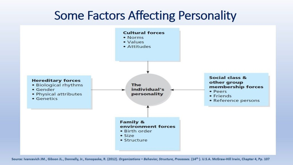 Difference in individual behavior can be attributed to various forces & factors.