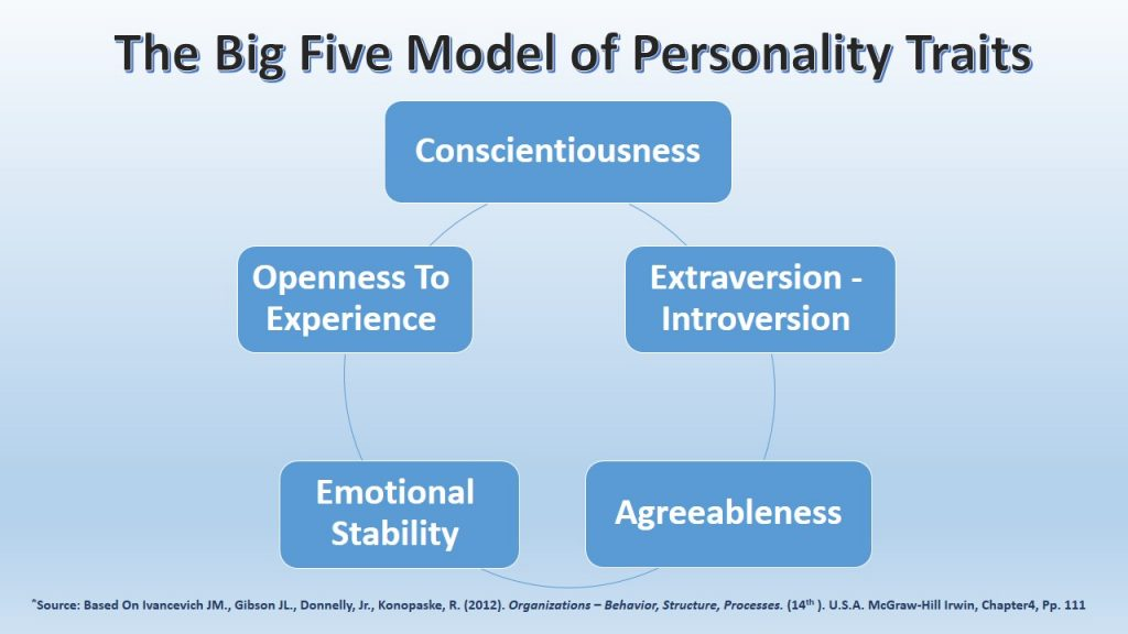 We have used the Big Five Model of Personality Traits in our behavioral approach to analyze the stress and problem of the USA ICE new rule.
