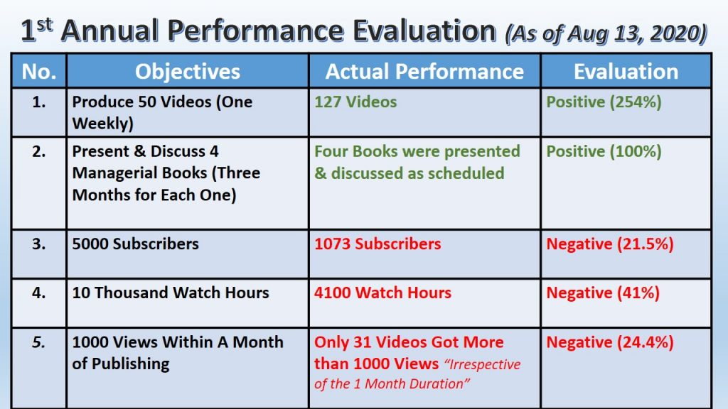 In our first annual anniversary , we present our performance evaluation,