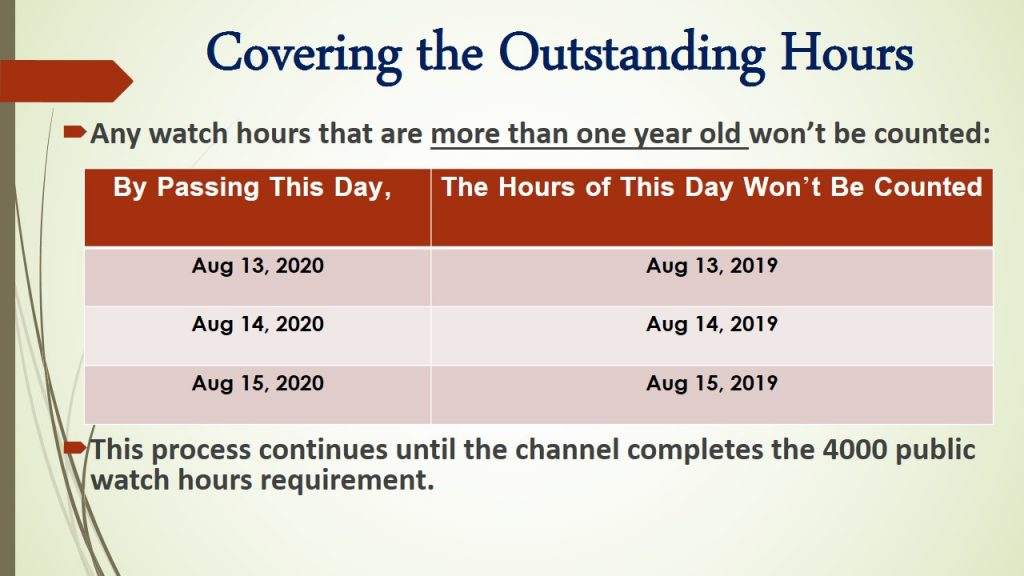 We need more time to get the outstanding public watch hours necessary to meet YouTube's (4000 hours) condition for monetization.