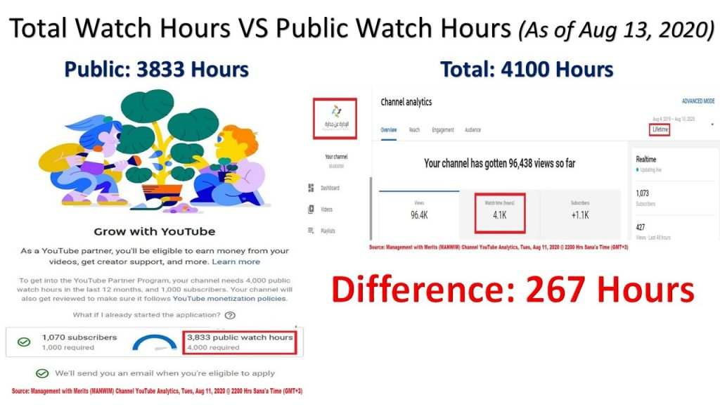 Although we had total 4100 watch hours in the last year, our public watch hours were 3866 only due to YouTube policy.
