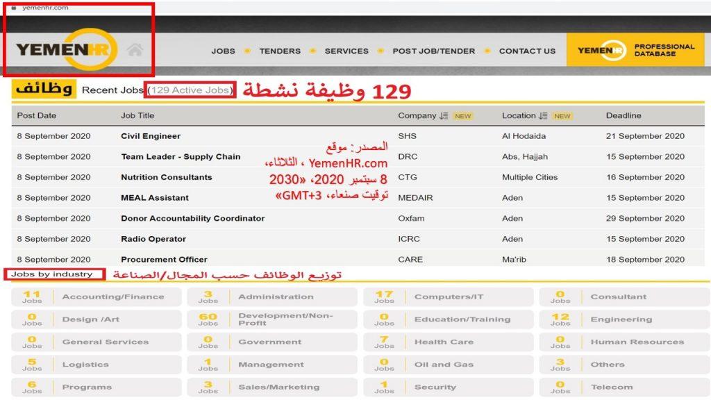 حين اطلاعنا على موقع يمن آتش آر، وجدنا 129 وظيفة شاغرة و نشطة كما هو موضح في التاريخ و الوقت المذكور