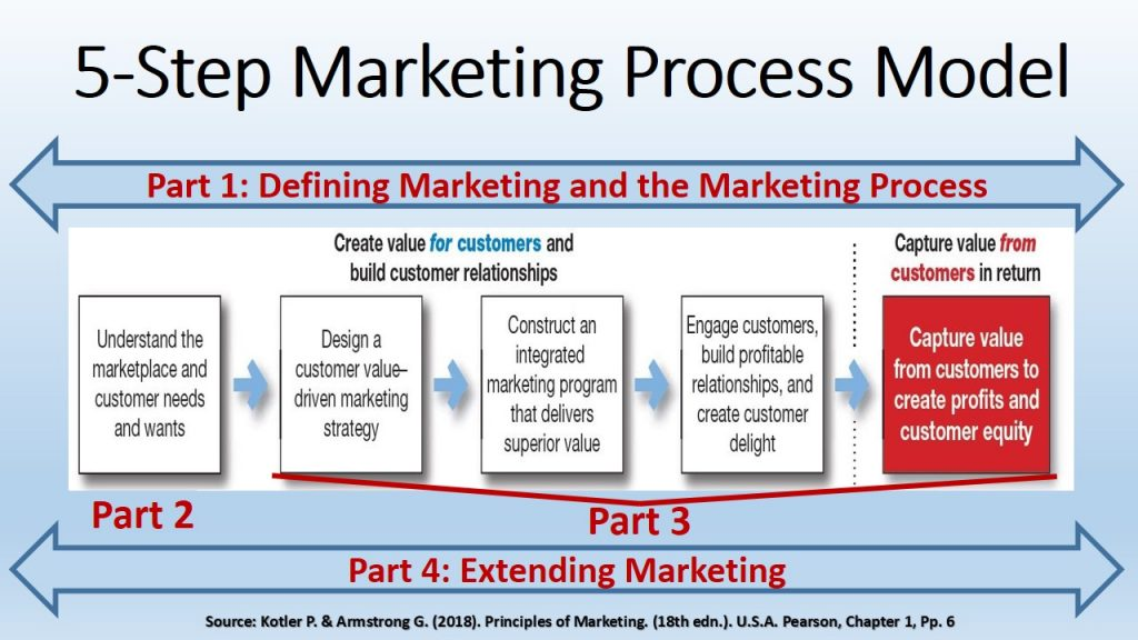 Principles of marketing book visualizes marketing as a process with five steps: create value (steps 1-4) and capture value (step 5)
