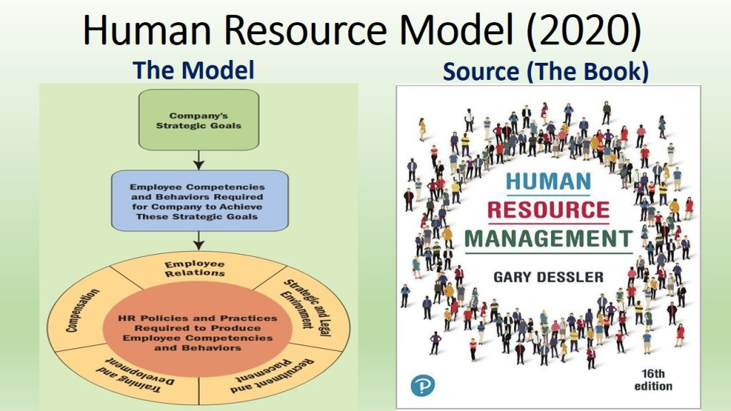 Human Resource Management Model clearly shows that human resource is based on the strategic goals.