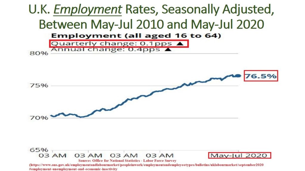 Employment Rates have increase by 0.1 percentage points quarterly (May-Jul 2020).