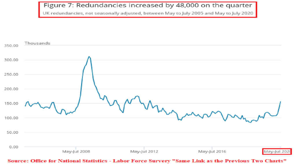 There were 48,000 redundancies within the British companies (May-Jul 2020).