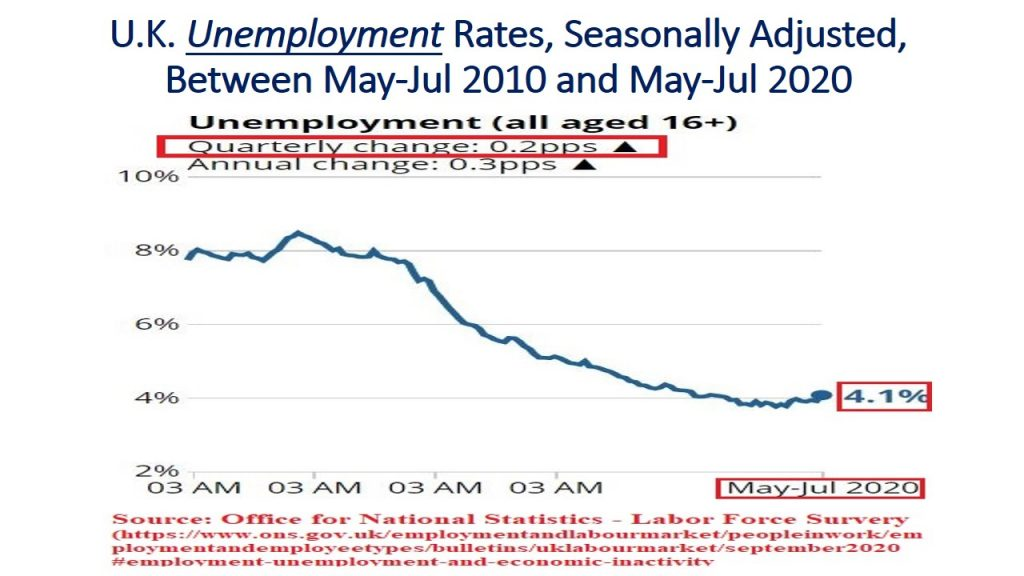 Unemployment rates have increased by 0.2 percentage points in the most recent quarter (May-Jul, 2020) compared to the previous one.