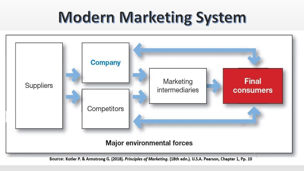 Modern Marketing System includes the company, suppliers, competitors, intermediaries and final consumers.