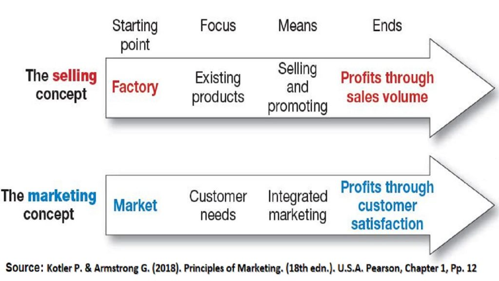 Principles of Marketing Book differentiates between the selling concept and the marketing concept.